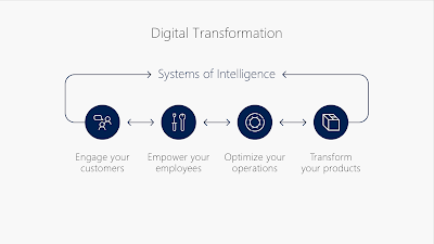 Source: Microsoft. Digital transformation requires change both externally and internally.