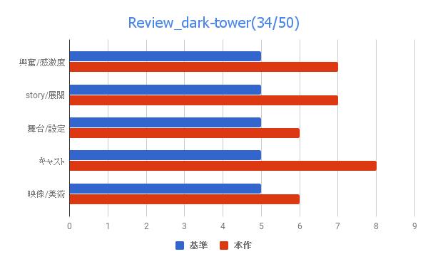 映画 ダーク・タワー 感想 評価 レビュー スティーブン・キング