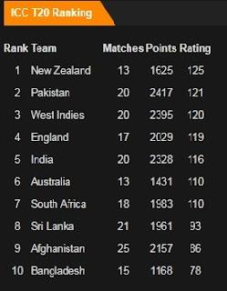 ICC T20 Rankings in October 2017