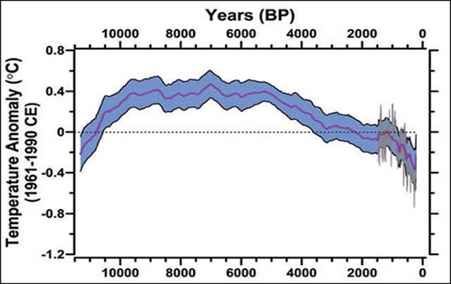 Nuevo escándalo climático Expuesto marcott2