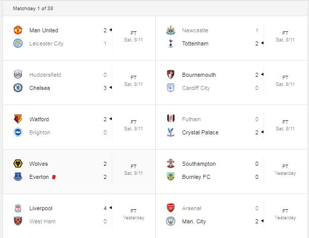 Daftar Klasemen Liga Inggris 2018/2019 di Pekan Pertama, Liverpool Berada Puncak