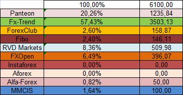 ПАММ-площадки в процентном отображении на март 2014