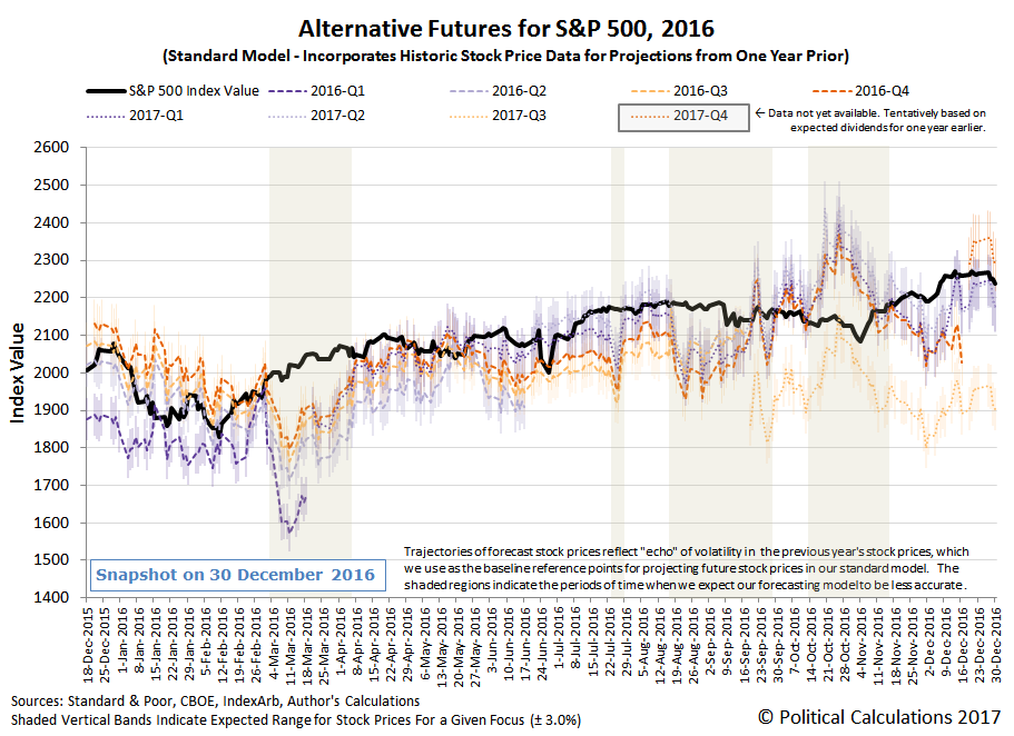 Alternative Futures - S&P 500 - 2016 - Standard Model - Snapshot 30 December 2016