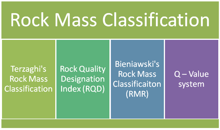 rock classification Try to classify a dozen different rock samples based on their appearance common characteristics of each major rock type are described rocks also can be classified by where they formed.