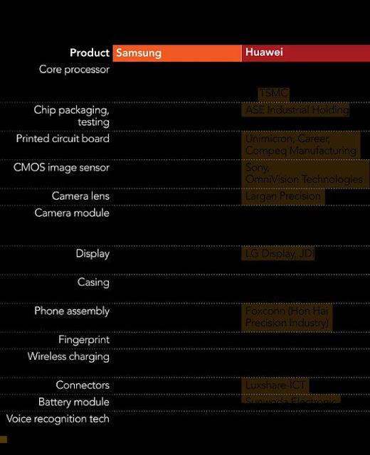 Chuỗi cung ứng của Samsung và Huawei