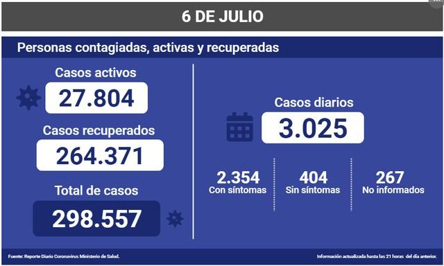 😷Coronavirus: Reporte Nacional 06 de Julio 🇨🇱