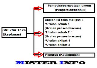 Contoh dan Struktur Teks Eksplanasi Sesuai dengan Kaidah Bahasa Indonesia 5W+1H Lengkap
