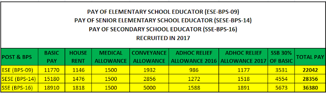 PAY PACKAGE CHART OF NEWLY RECRUITED ESE, SESE, SSE IN THE RECRUITMENT OF EDUCATORS 2016-17