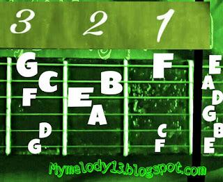 belajar gitar melodi paling mudah