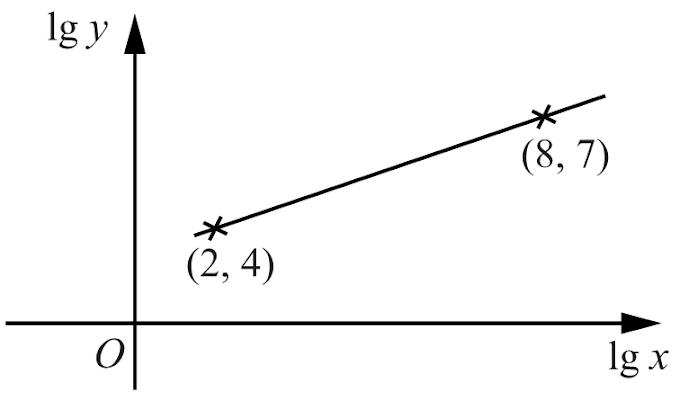 Straight Line Equations (CIE)