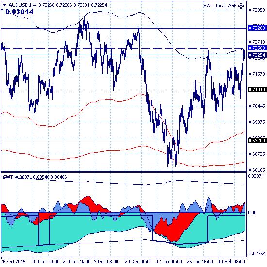 AUDUSD – 23.02.16. Рынок продолжает краткосрочный коррекционный рост с целью на уровне 0.7320.