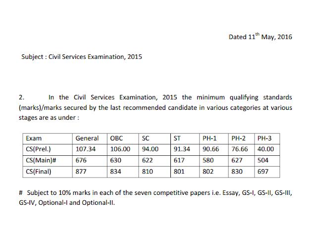 UPSC CSE 2015 Cutoff