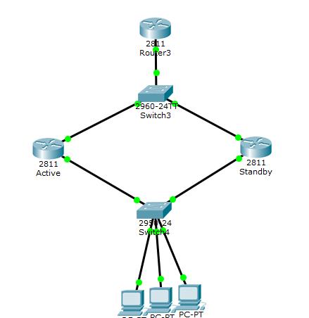 Fault tolerance: HSRP design and implementation on Cisco ...