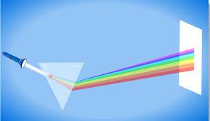 تحميل مذكره فيزياء ثانيه ثانوي الفصل الثاني الضوء