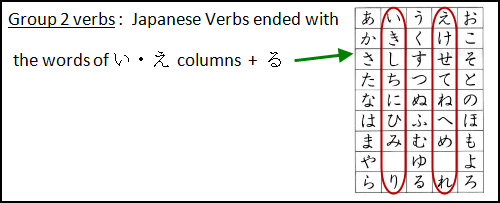 Anime Japanese Verbs