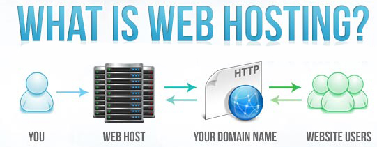 Web Hosting, Hosting Guides, Hosting Materials