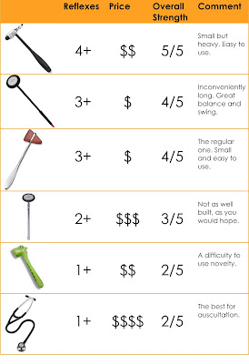 which reflex hammer should i buy for medical school