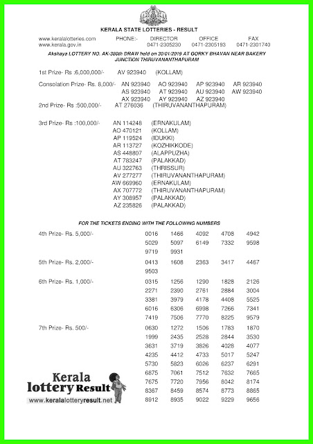 kerala lottery result 30.01.2019 Akshaya AK 380 30 January 2019 result, 30 01 2019, kerala lottery result 30-01-2019, Akshaya lottery AK 380 results 30-01-2019, 30/01/2019 kerala lottery today result Akshaya, 30/01/2019 Akshaya lottery AK-380, Akshaya 30.01.2019, 30.01.2019 lottery results, kerala lottery result January 30 2019, kerala lottery results 30th January 2019, 30.01.2019 week AK-380 lottery result, 30.01.2019 Akshaya AK-380 Lottery Result, 30-01-2019 kerala lottery results, 30-01-2019 kerala state lottery result, 30-01-2019 AK-380, Kerala Akshaya Lottery Result 30/01/2019, Kerala Akshaya Lottery Result 30/01/2019.