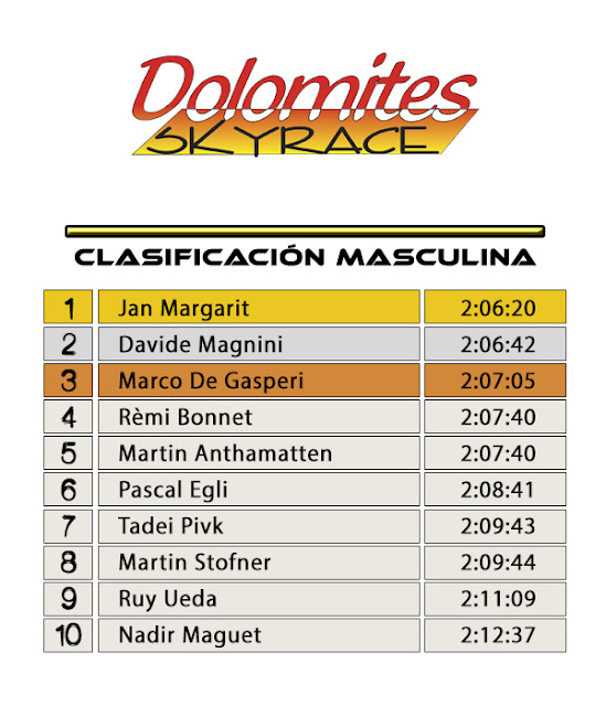 Clasificación Masculina - Dolomites Skyrace