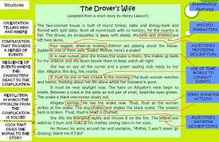 generic structure naratif drove wife
