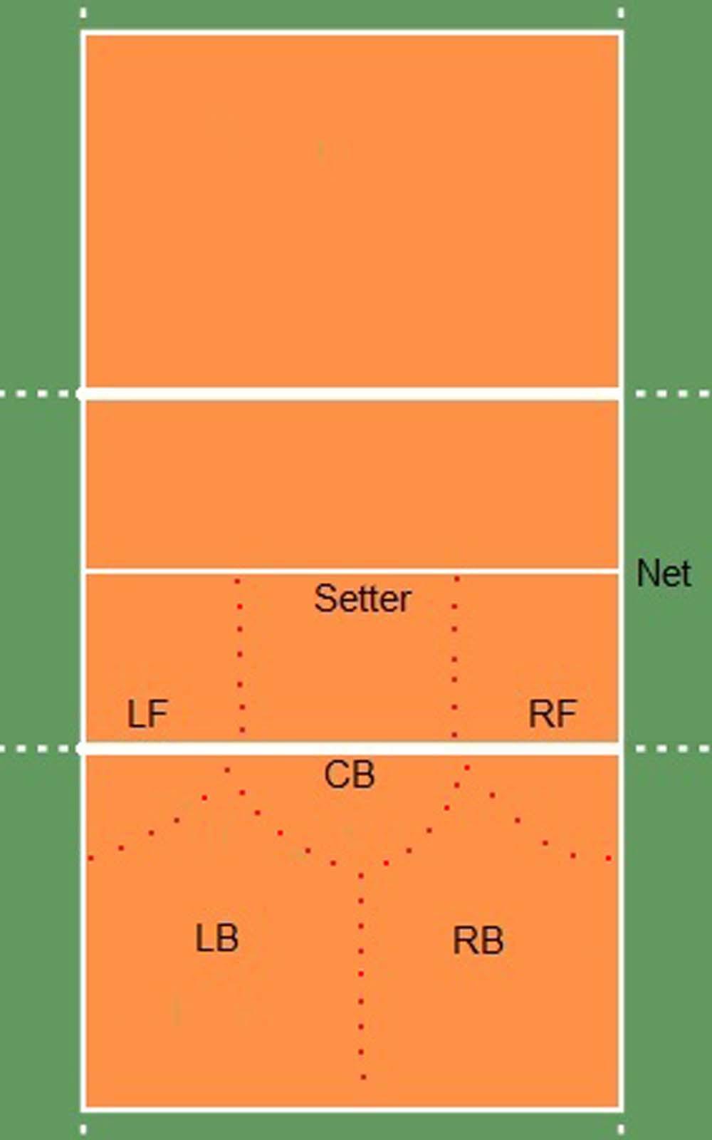 Formasi Dalam Permainan Bola Voli : formasi, dalam, permainan, Teknik, Menyerang, Sederhana, Dengan, Pemain, Depan