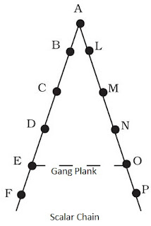 Scalar Chain and Gang Plank