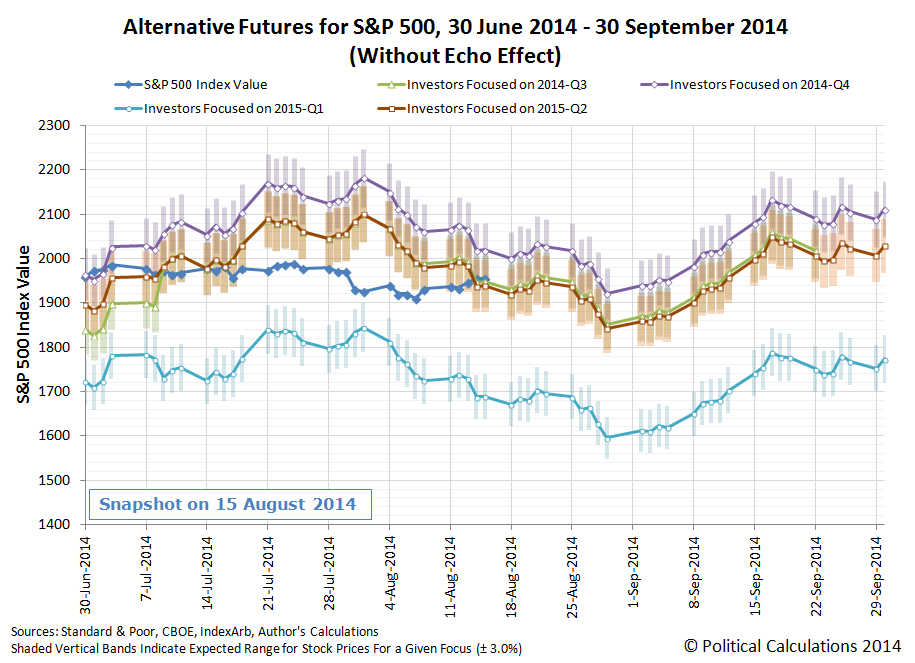 Alternative Futures for S&P 500, 30 June 2014 - 30 September 2014 (Without Echo Effect), Snapshot on 2014-08-15