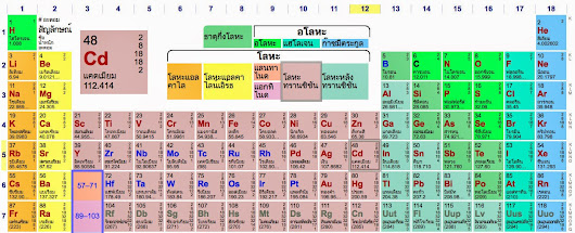 Periodic table for Periodic table 6 mark question