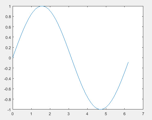What is handle in Matlab with plot example