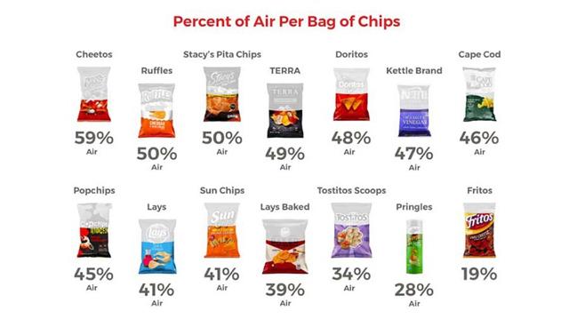 Mira la cantidad de aire que tienen algunas bolsas de papas