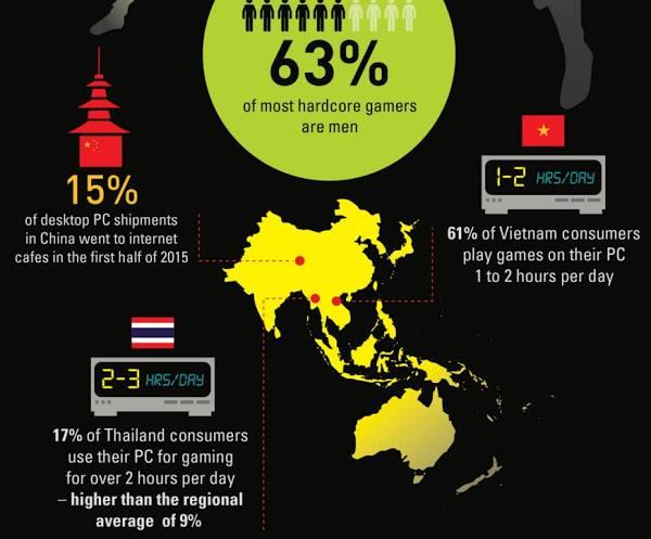 圖說:亞洲國家愛打電玩。(資料來源:IDC)
