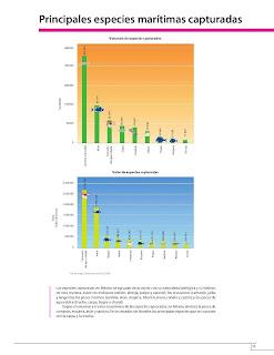 Apoyo Primaria Atlas de México 4to Grado Bloque IV Lección 8 Principales especies marítimas capturadas