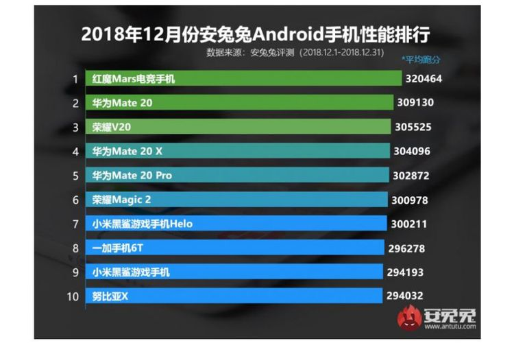 Daftar 10 Smartphone Tercepat Versi AnTuTu (Desember 2018)