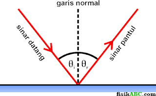 Hukum Snellius pada pemantulan cahaya