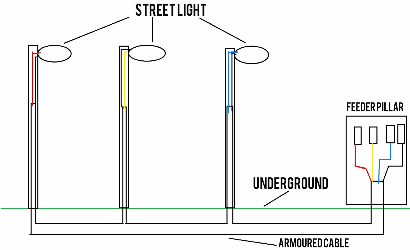 The World Through Electricity: Types of wiring : Underground Cable ...