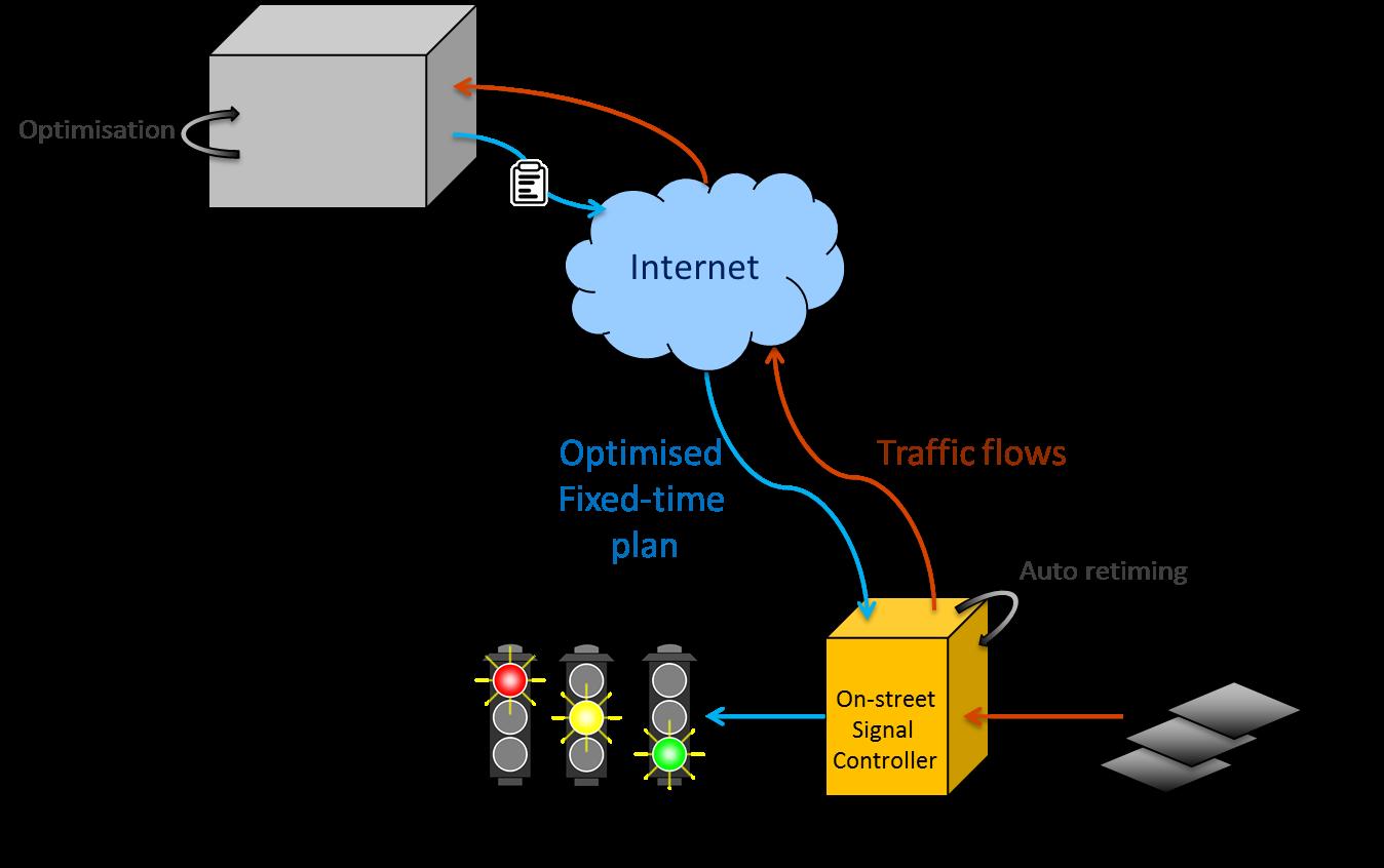 14 Seminar Optimization Of Traffic Signal Control Using Machine Trafficsignallightcontroldiagram3 Scheme The Process For Presented In Trl