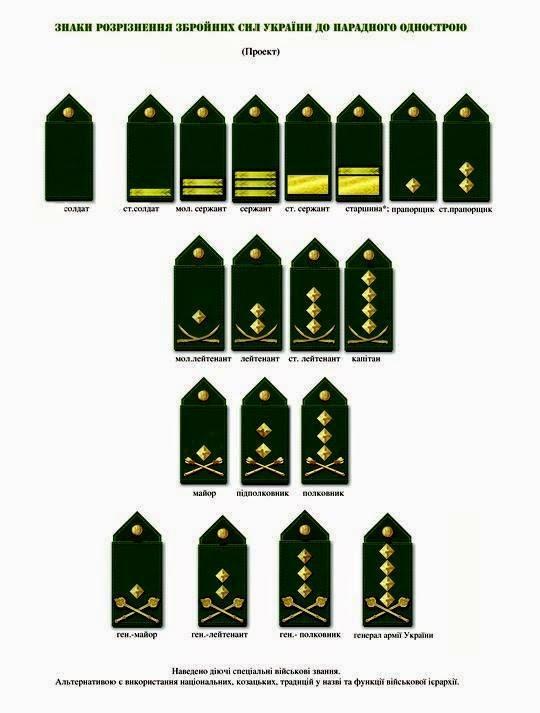 погони (звання) військовослужбовців ЗСУ