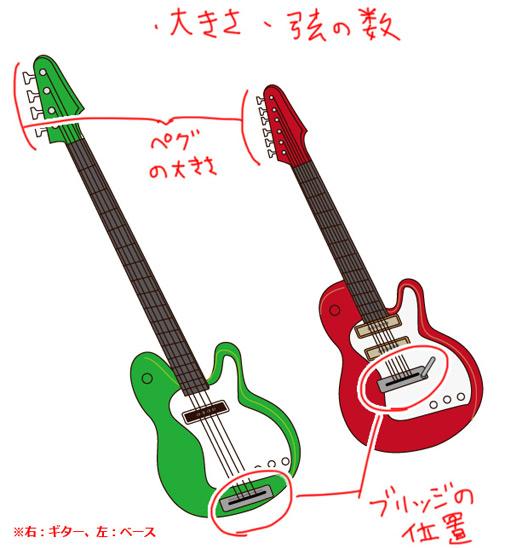 メモログ 絵を描くときに気を付けたいギターとベースの違い実際弾く