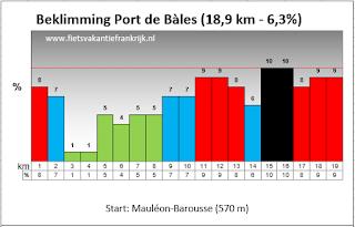 Beklimming Port de Bàles Franse Pyreneeën