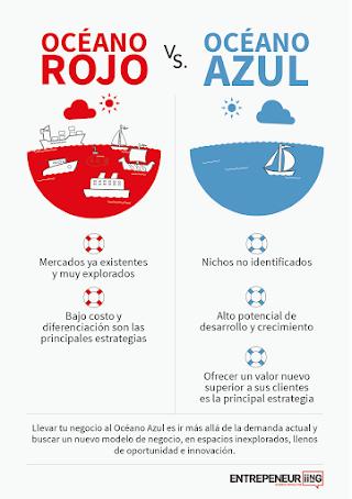 Estrategia del Océano Azul y del Océano Rojo