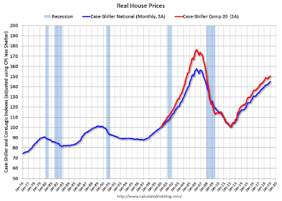 Estamos em uma bolha imobiliária? 2