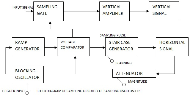 Working Principle of Sampling Oscilloscope - Electronics and