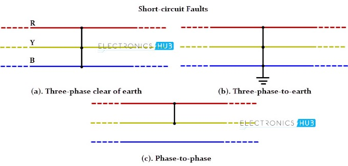 Short Circuit Fault