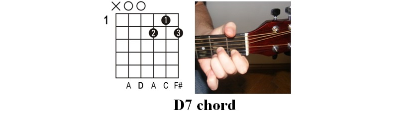 Easy Guitar Tabs