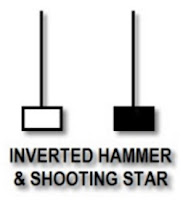 Inverted hammer and shooting star candlestick pattern