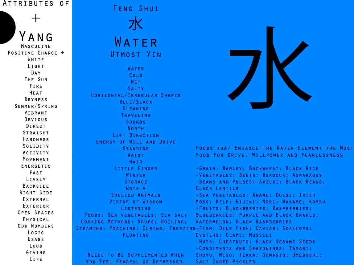 water feng shui element infographics. Jun Water Feng Shui Element Infographics O
