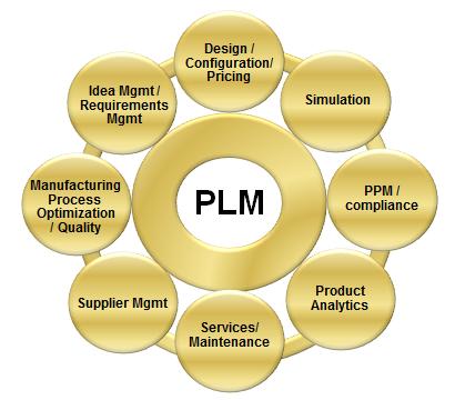Cjtech: A Best Platform for Siemens CAD, CAM, CAE and PLM