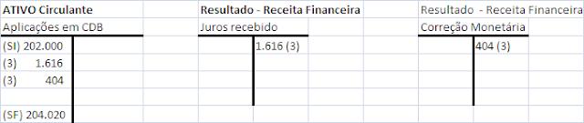 Operações financeiras-2