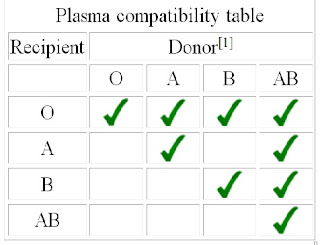 Plasma compatibility table
