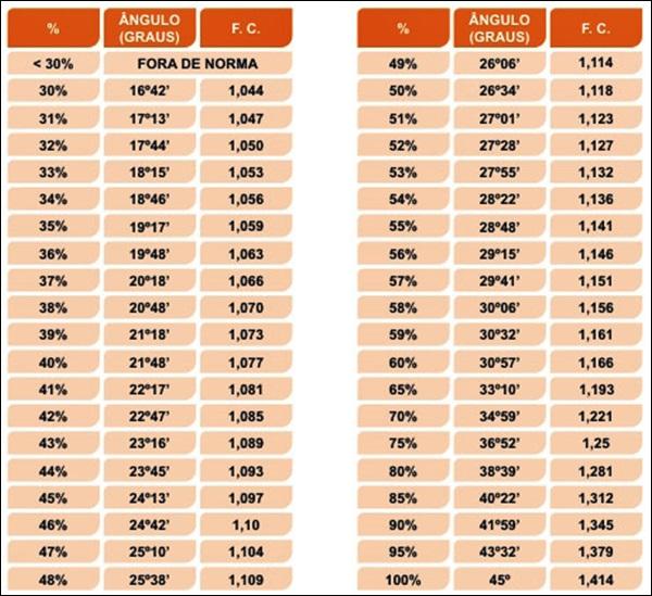 fatores de correção telhado